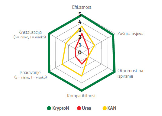 Intertim KryptoN - Folijarna usporedba dušika