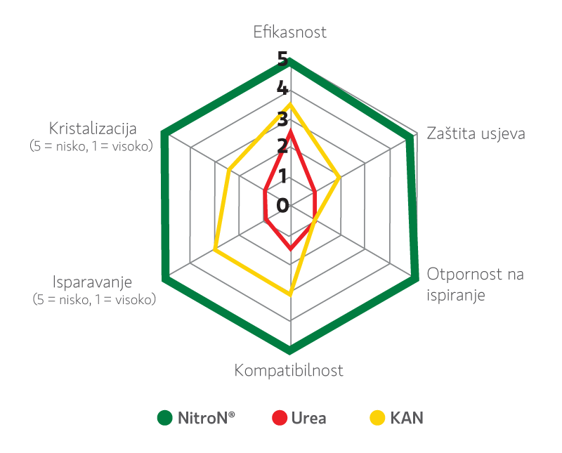 intertim_nitron_hr_grafikon