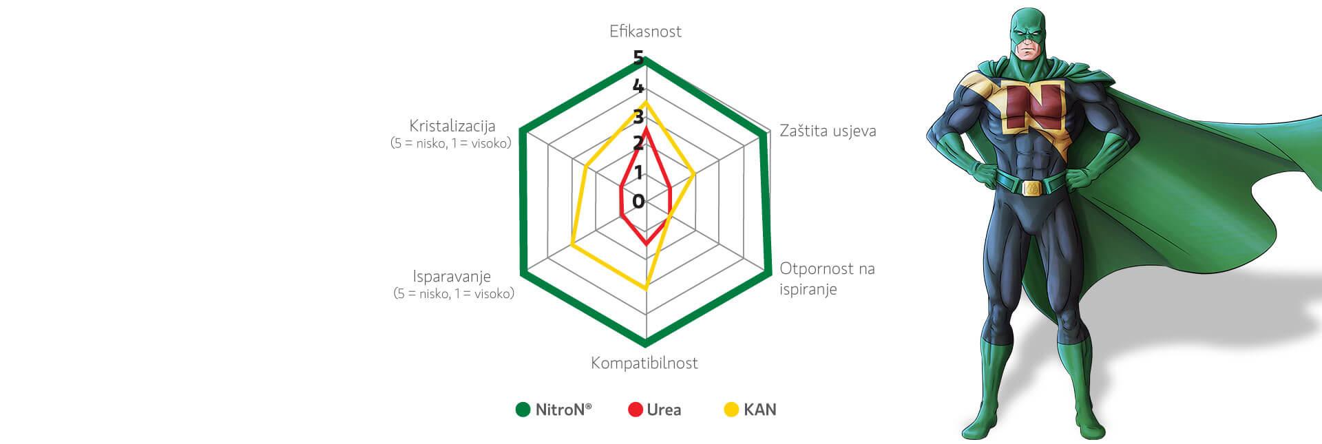 intertim_nitron_hr_grafikon_final