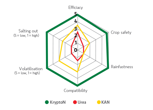 intertim_krypton_foliar_nitrogen_comparison